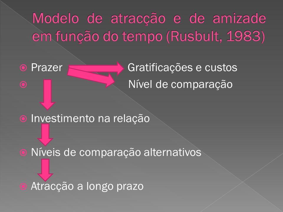 Modelo de atracção e de amizade em função do tempo (Rusbult, 1983)
