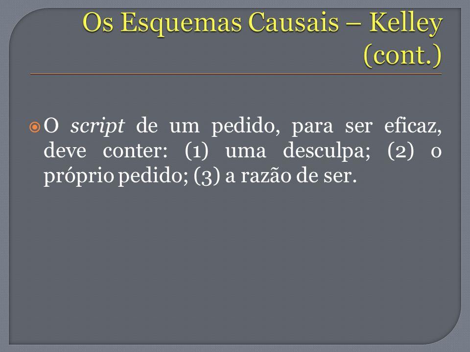 Os Esquemas Causais – Kelley (cont.)