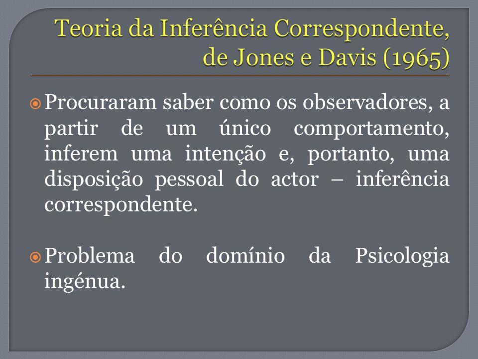 Teoria da Inferência Correspondente, de Jones e Davis (1965)