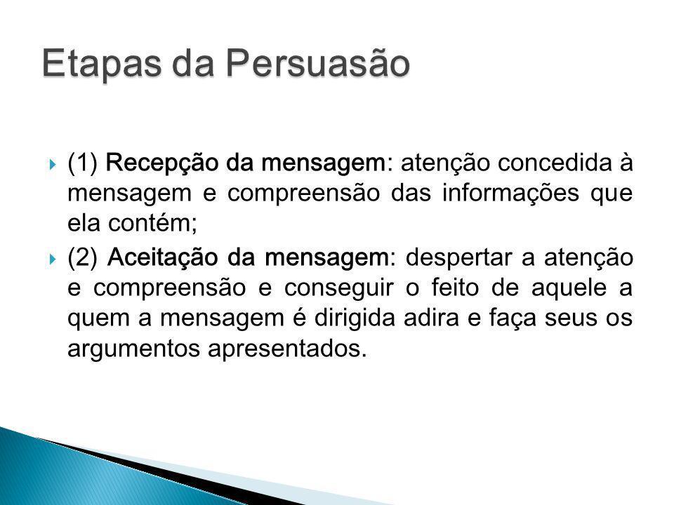 Etapas da Persuasão (1) Recepção da mensagem: atenção concedida à mensagem e compreensão das informações que ela contém;