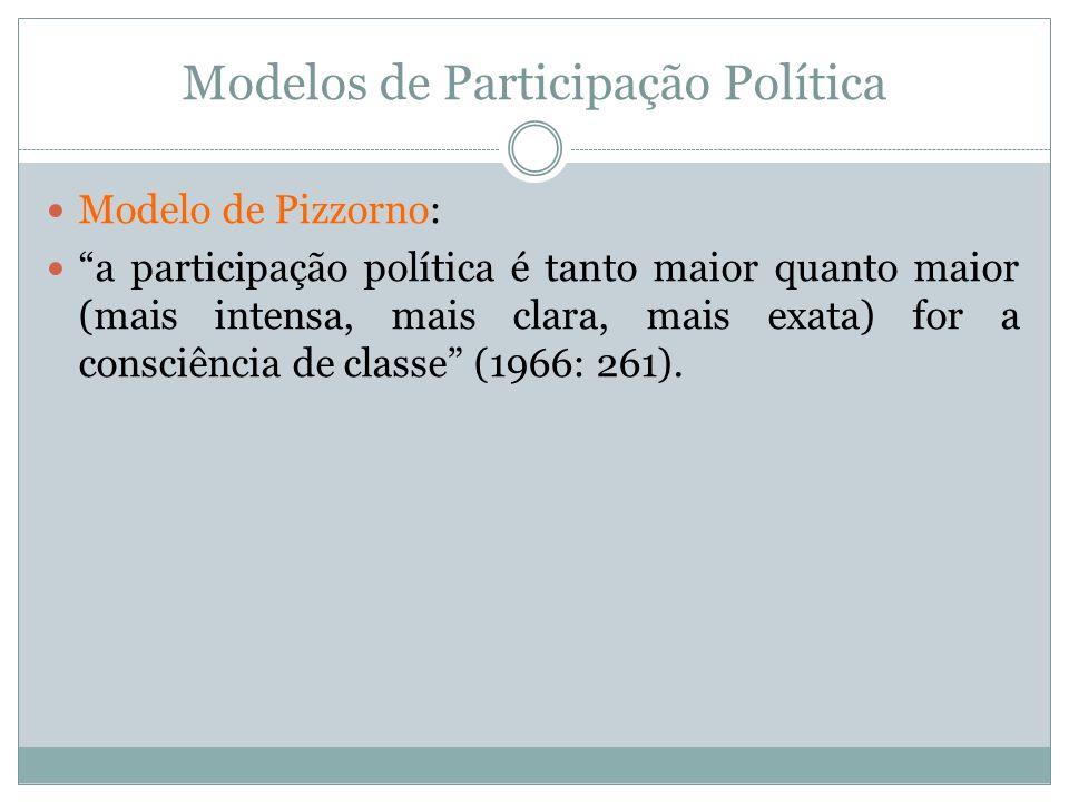 Modelos de Participação Política