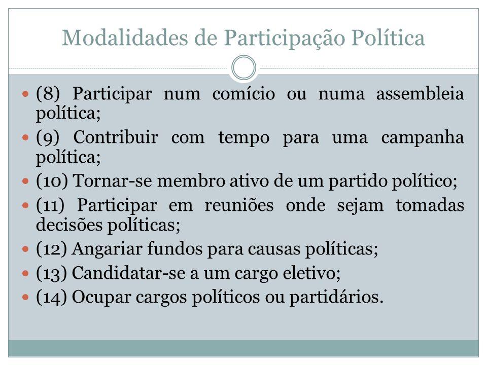 Modalidades de Participação Política