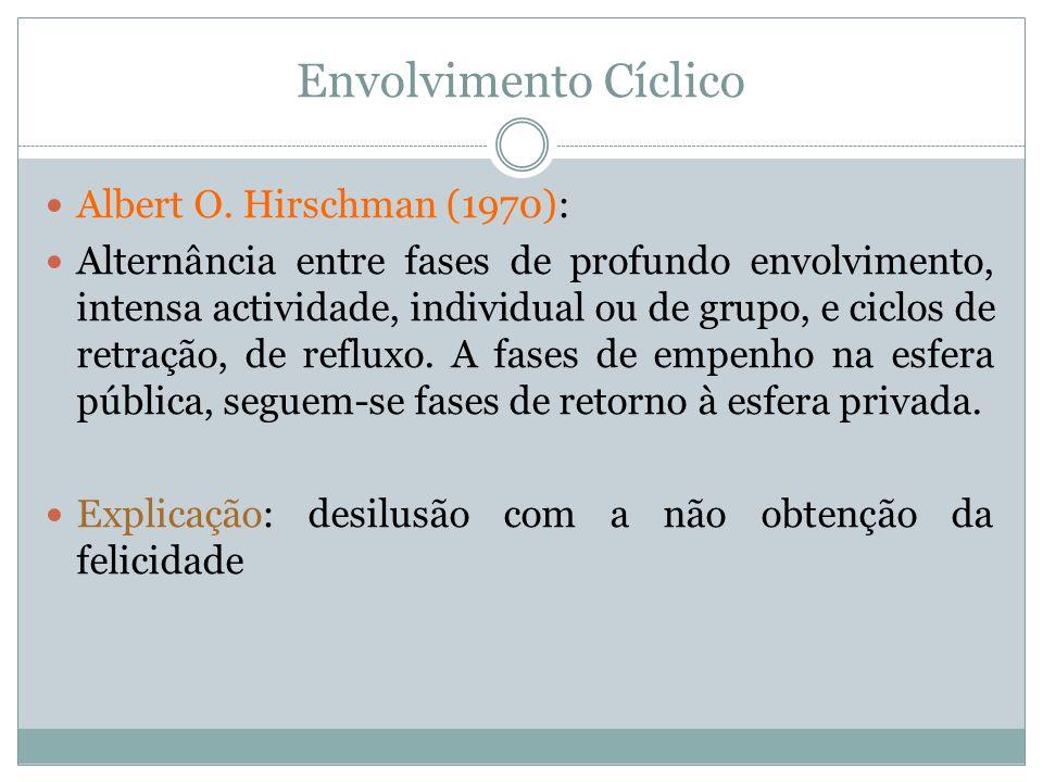 Envolvimento Cíclico Albert O. Hirschman (1970):