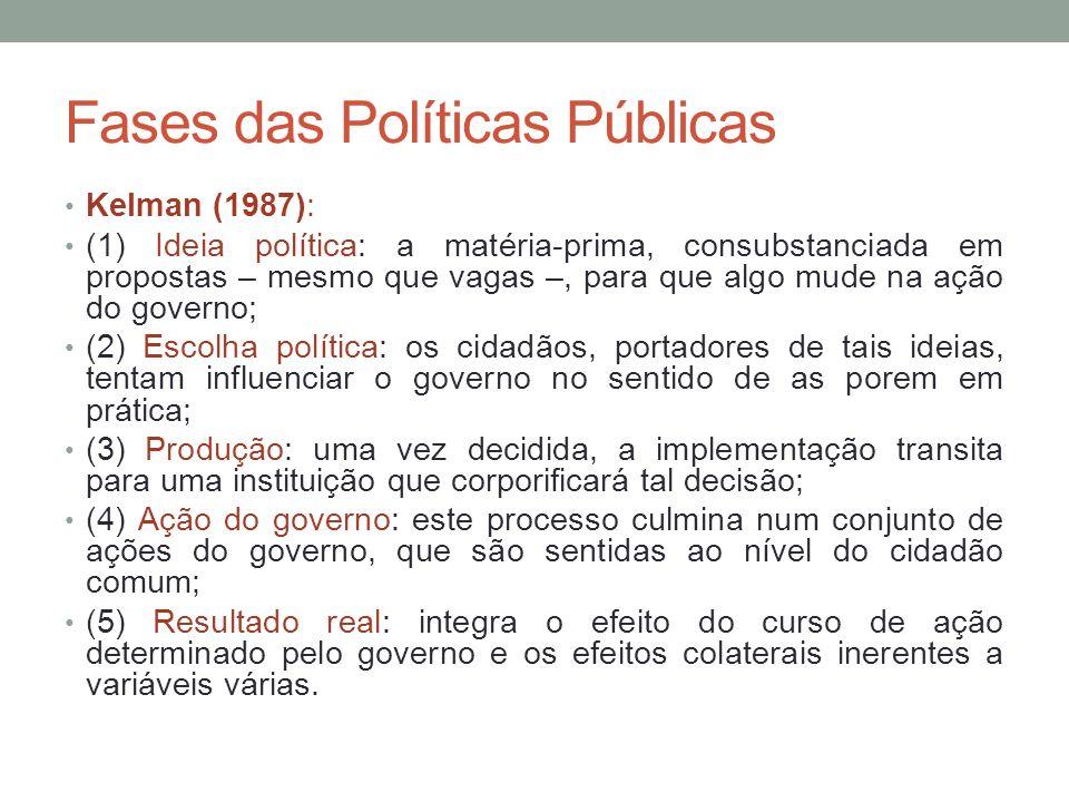 Fases das Políticas Públicas