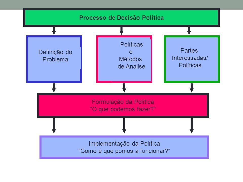 Processo de Decisão Política