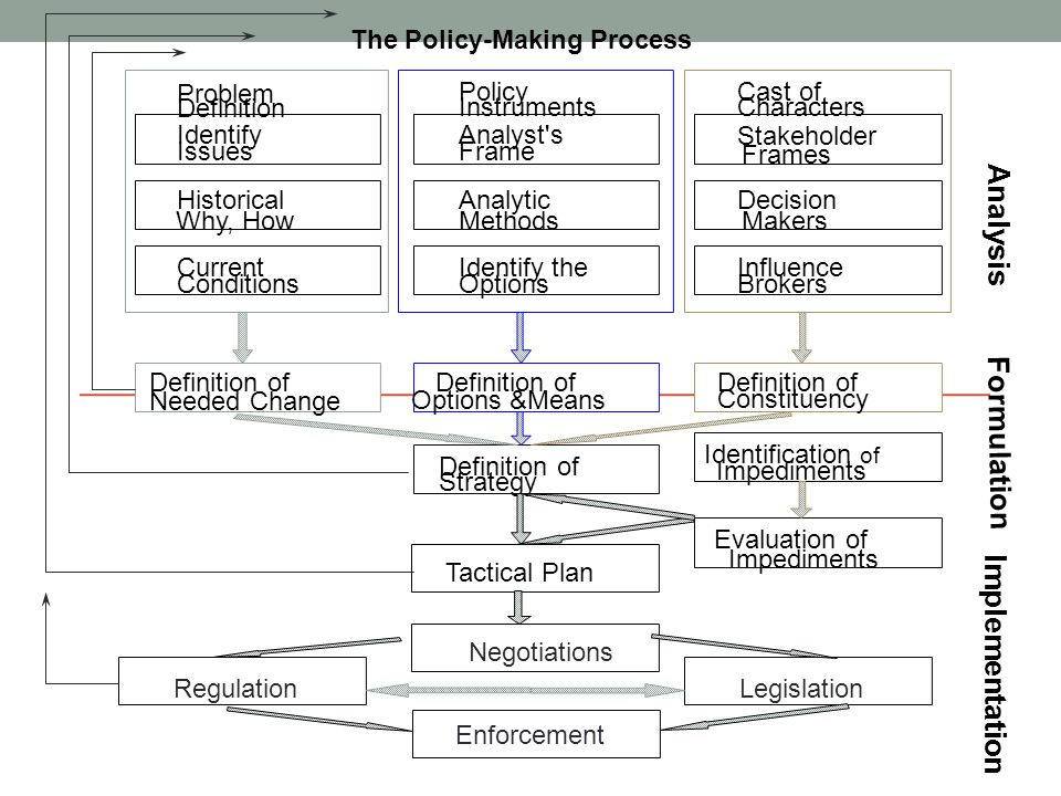 Analysis Formulation Implementation The Policy-Making Process Problem