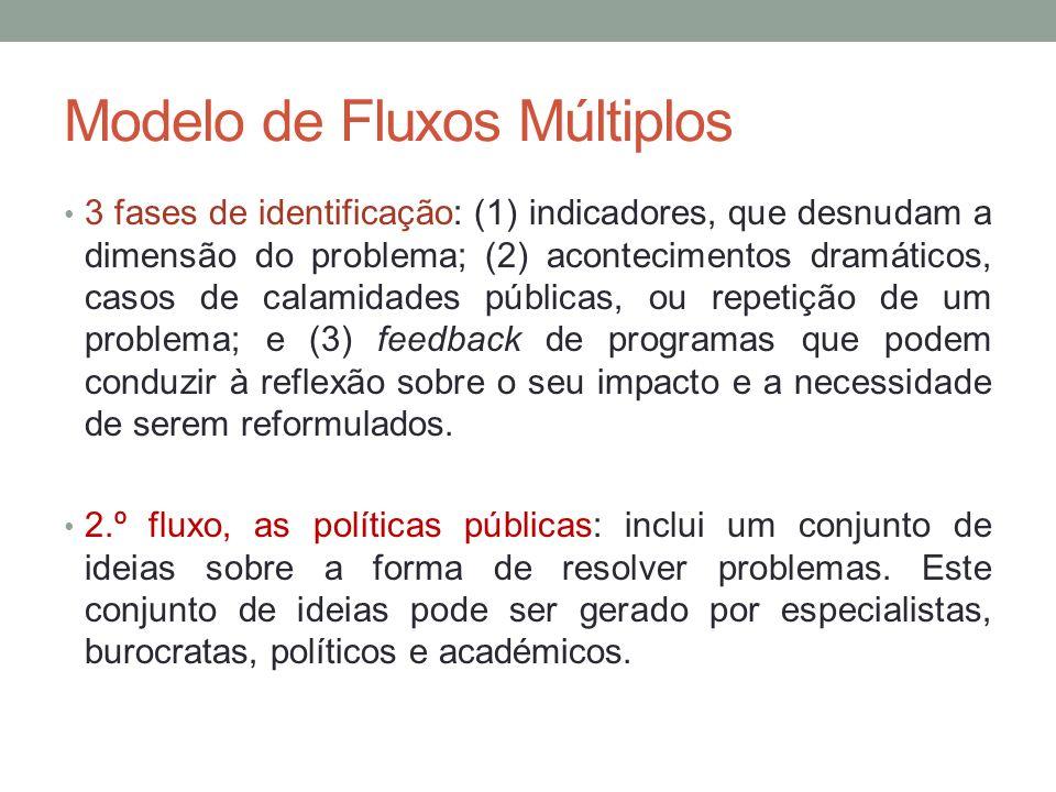 Modelo de Fluxos Múltiplos