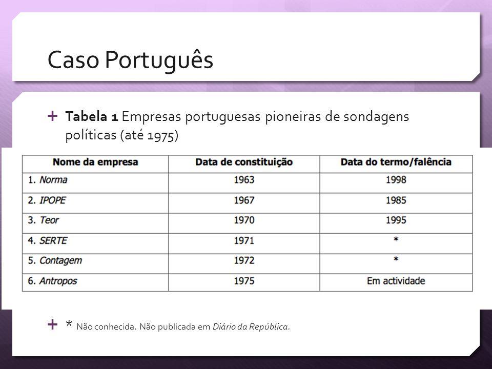 Caso PortuguêsTabela 1 Empresas portuguesas pioneiras de sondagens políticas (até 1975) * Não conhecida.