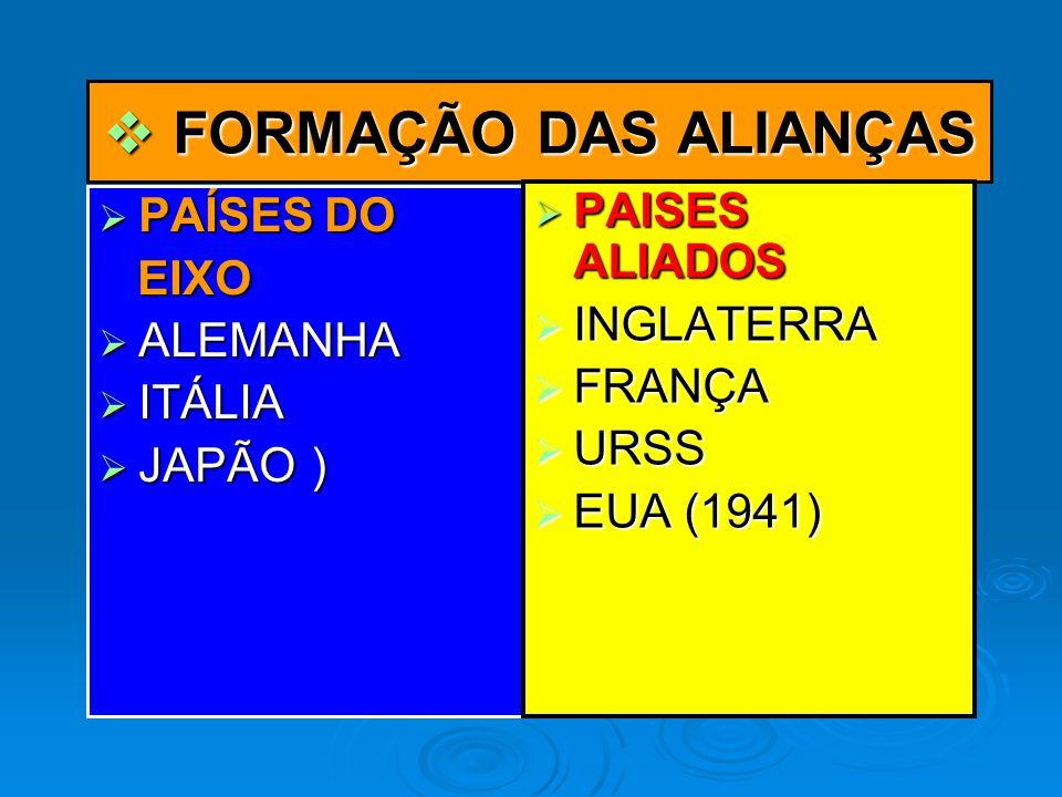FORMAÇÃO DAS ALIANÇAS PAISES ALIADOS PAÍSES DO EIXO INGLATERRA