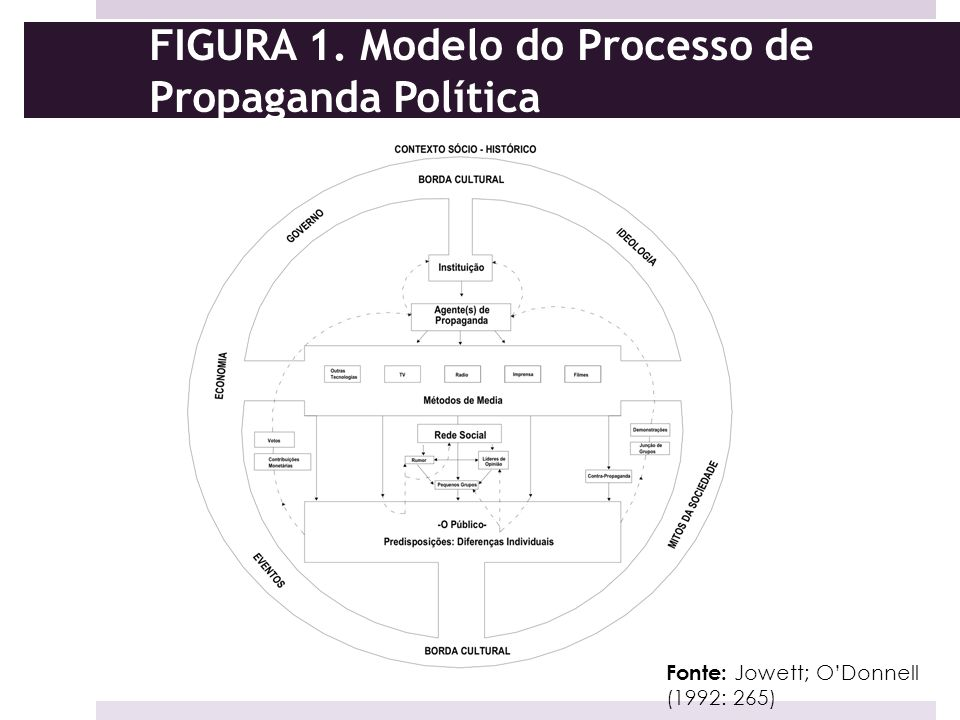 FIGURA 1. Modelo do Processo de Propaganda Política