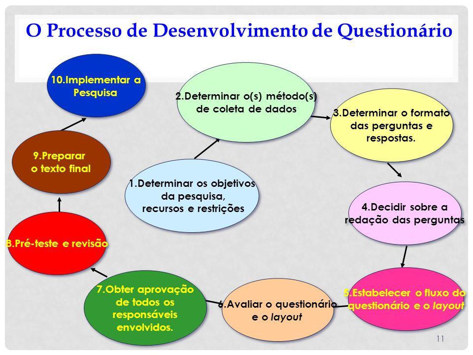 O Processo de Desenvolvimento de Questionário