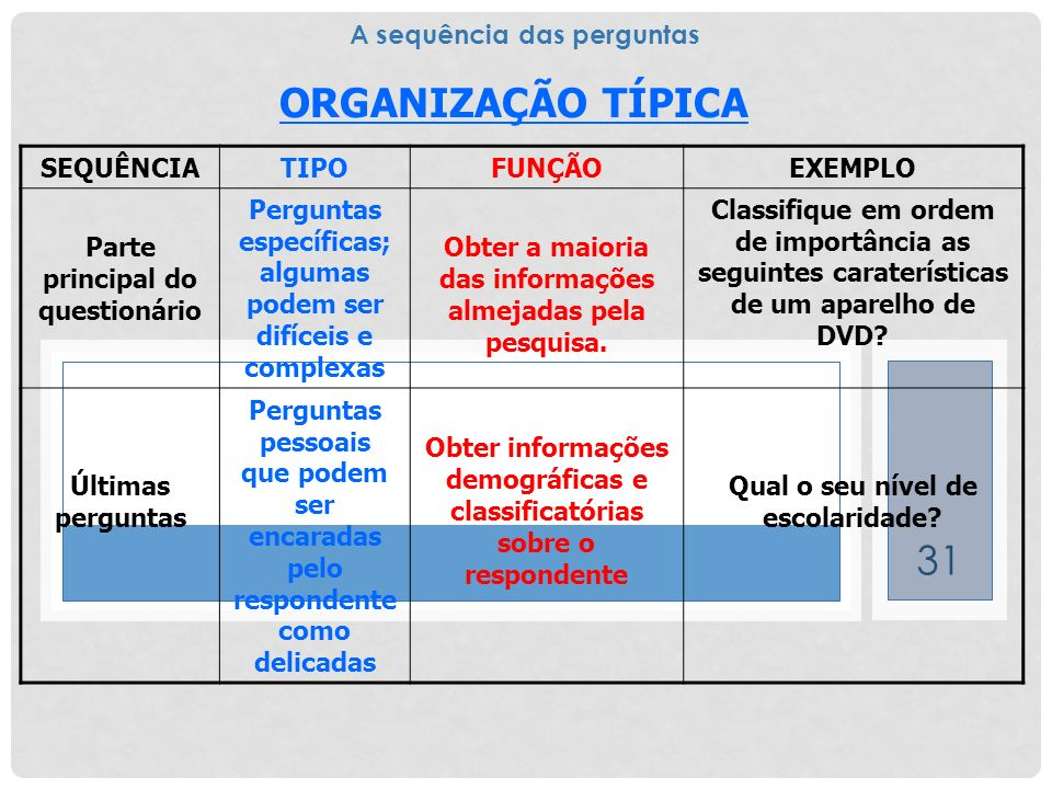 ORGANIZAÇÃO TÍPICA A sequência das perguntas SEQUÊNCIA TIPO FUNÇÃO