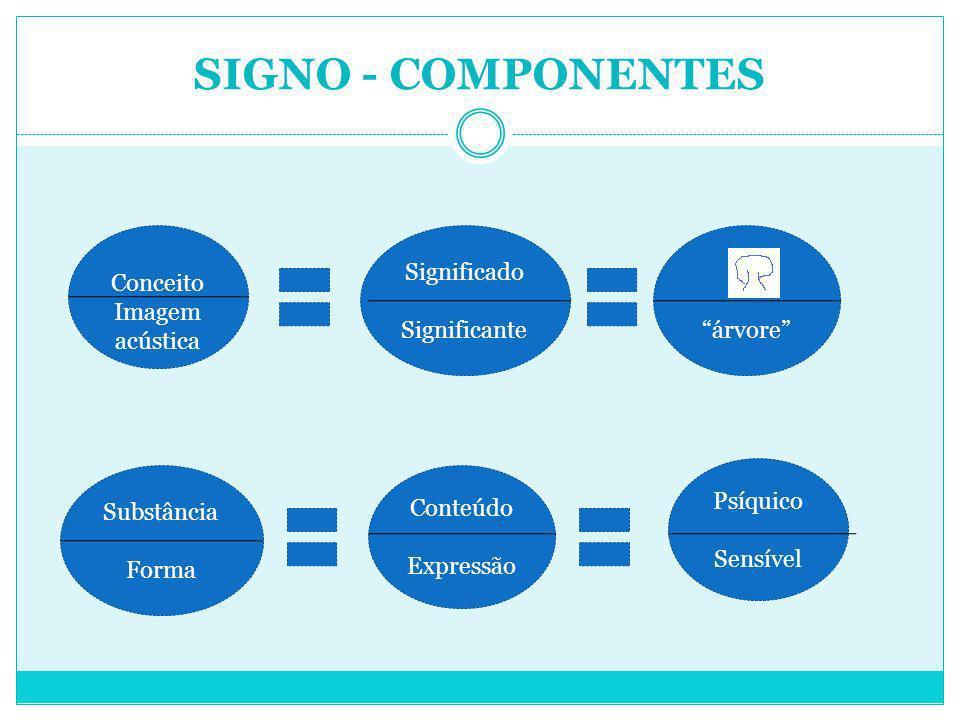 SIGNO - COMPONENTES Conceito Imagem acústica Significado Significante