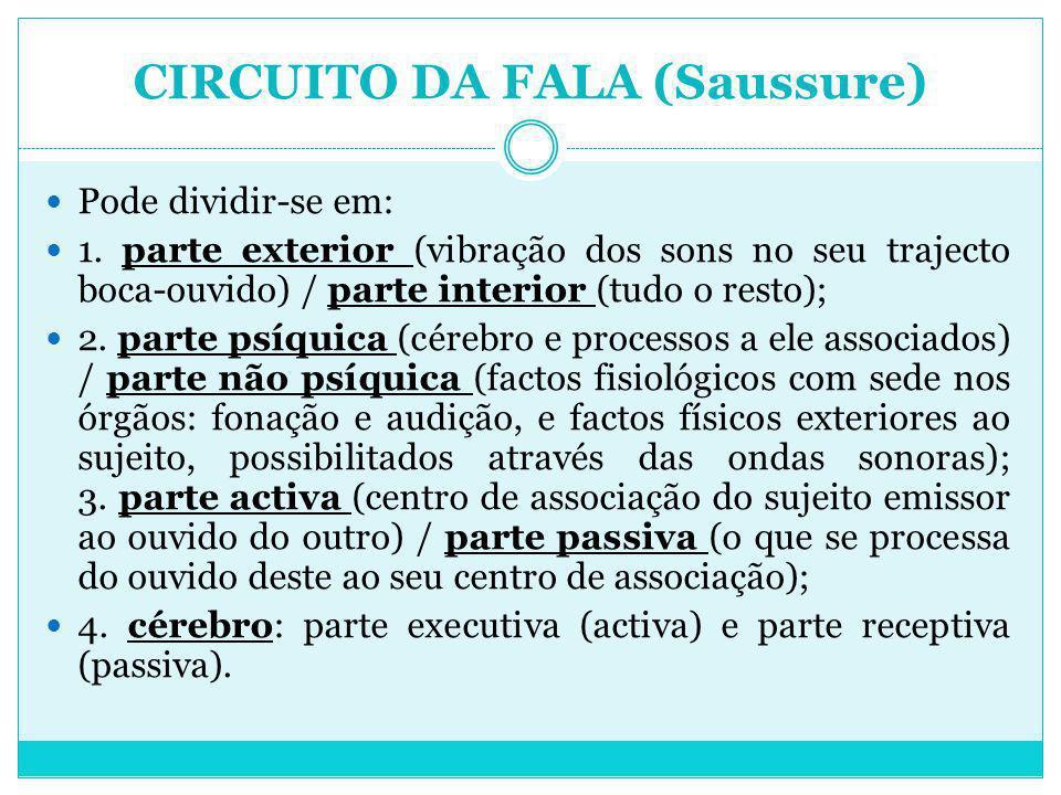 CIRCUITO DA FALA (Saussure)