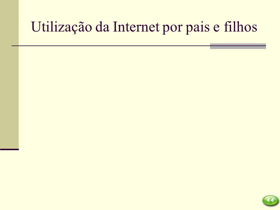 Utilização da Internet por pais e filhos
