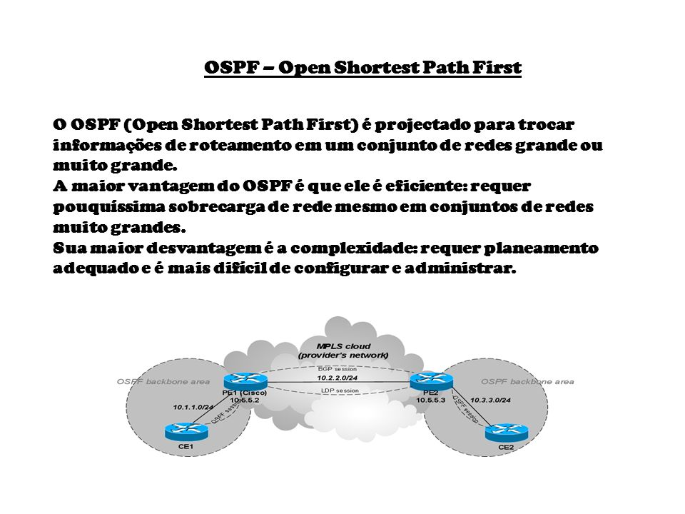OSPF – Open Shortest Path First