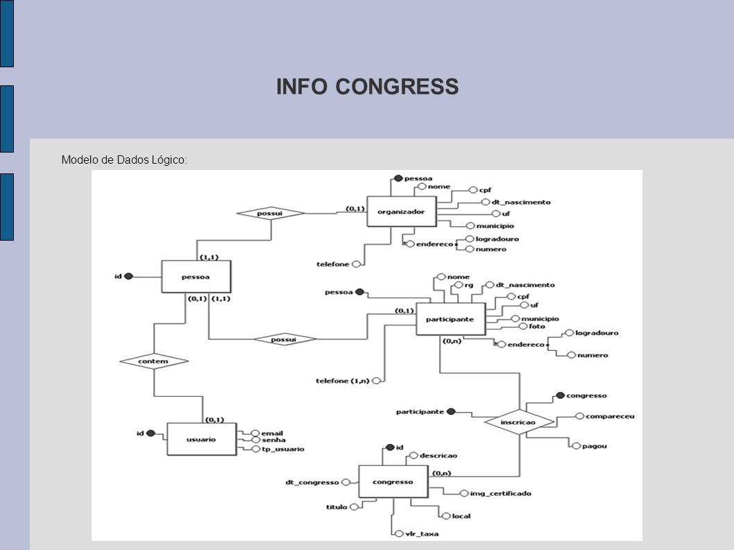 INFO CONGRESS Modelo de Dados Lógico: