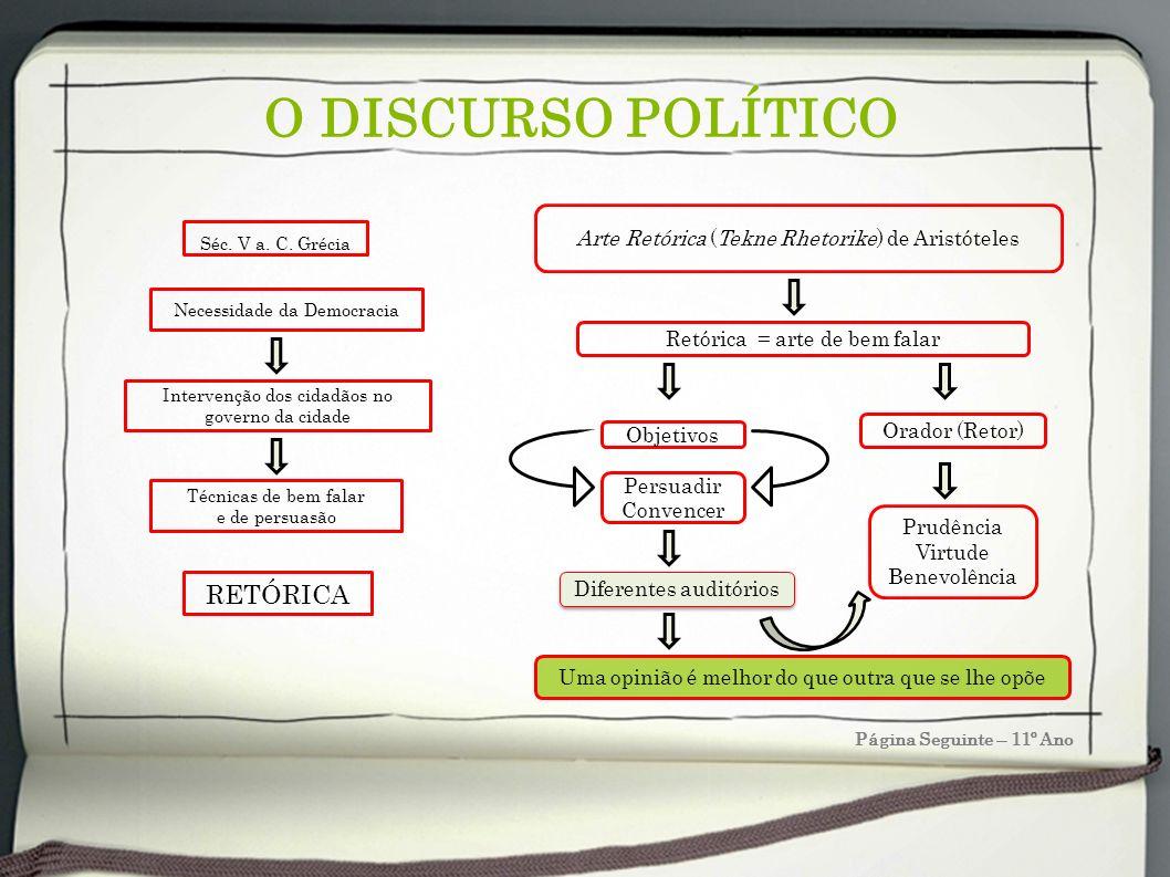 O DISCURSO POLÍTICO RETÓRICA