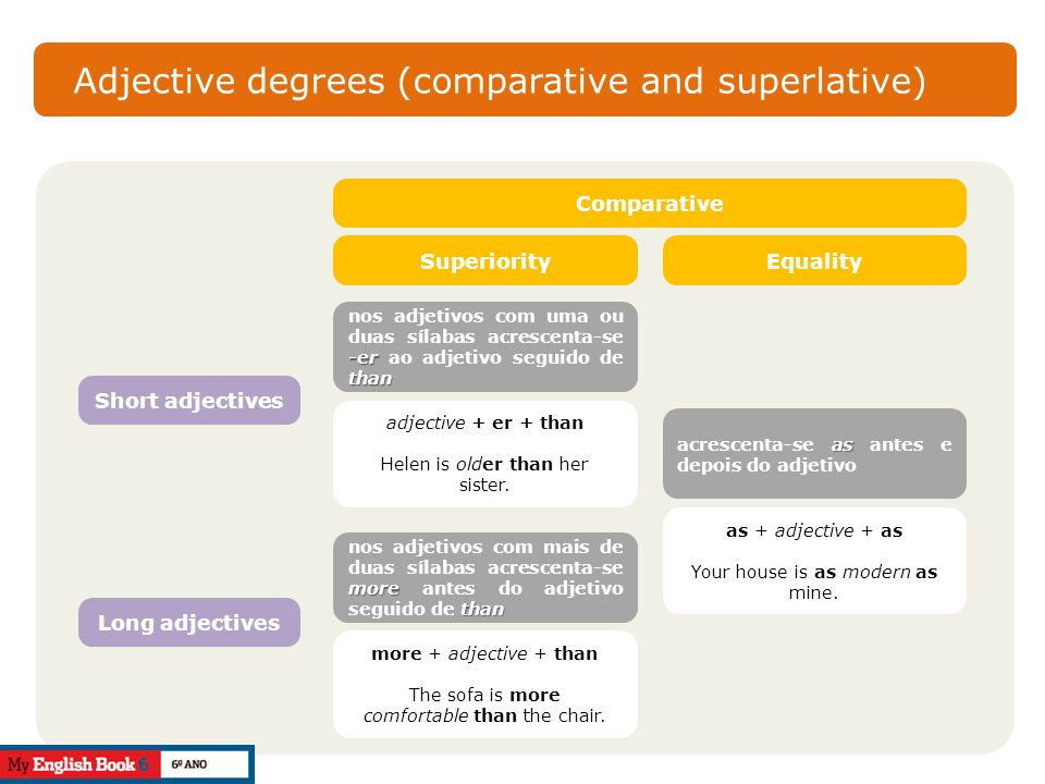 Adjective degrees (comparative and superlative)