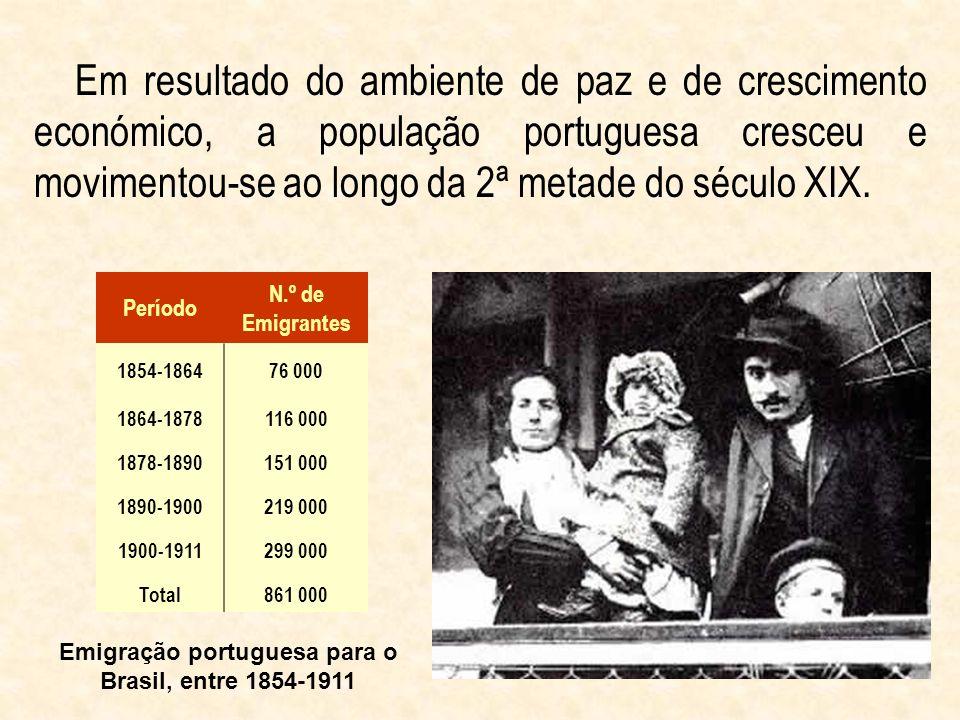 Emigração portuguesa para o Brasil, entre 1854-1911