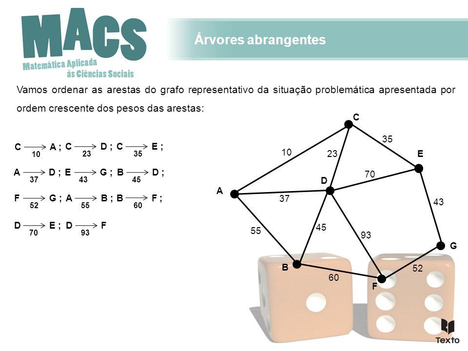 Árvores abrangentes Vamos ordenar as arestas do grafo representativo da situação problemática apresentada por ordem crescente dos pesos das arestas: