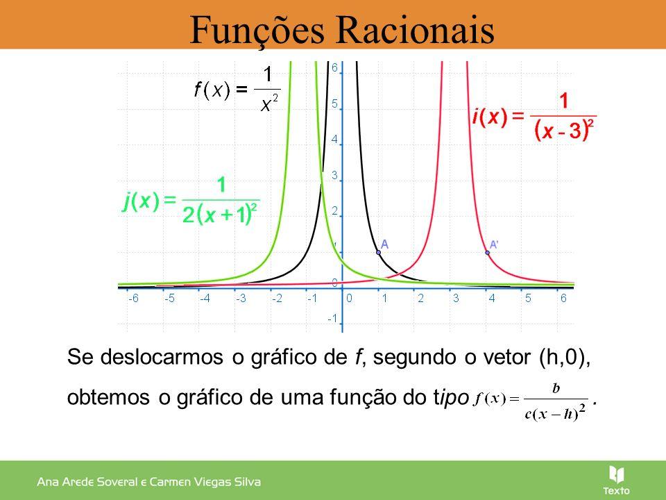 Funções Racionais Se deslocarmos o gráfico de f, segundo o vetor (h,0), obtemos o gráfico de uma função do tipo .
