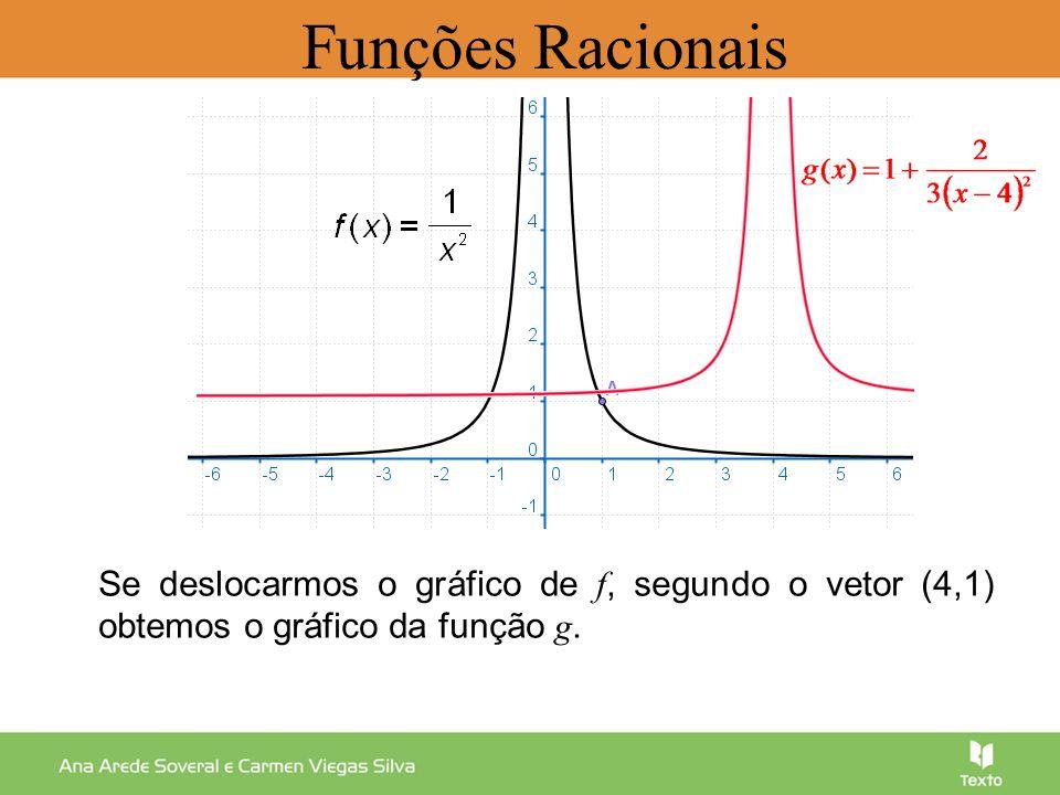 Funções Racionais Se deslocarmos o gráfico de f, segundo o vetor (4,1) obtemos o gráfico da função g.