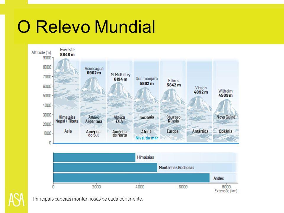 O Relevo Mundial Principais cadeias montanhosas de cada continente.