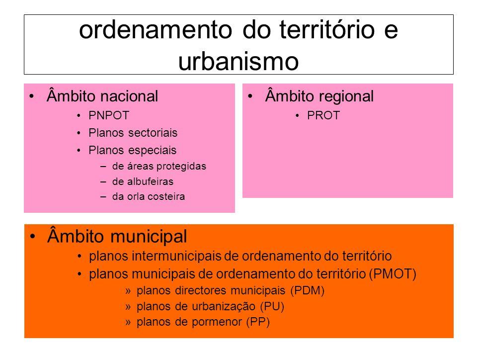 ordenamento do território e urbanismo