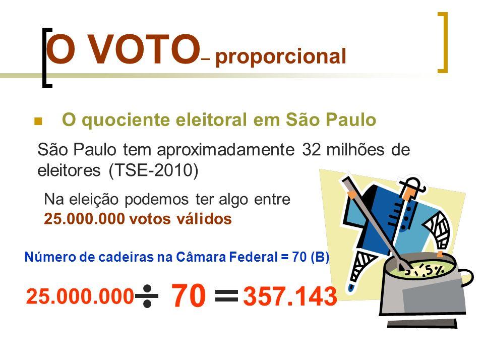 O VOTO– proporcionalO quociente eleitoral em São Paulo. São Paulo tem aproximadamente 32 milhões de eleitores (TSE-2010)