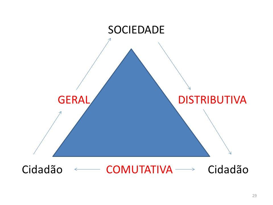 SOCIEDADE GERAL DISTRIBUTIVA Cidadão COMUTATIVA Cidadão