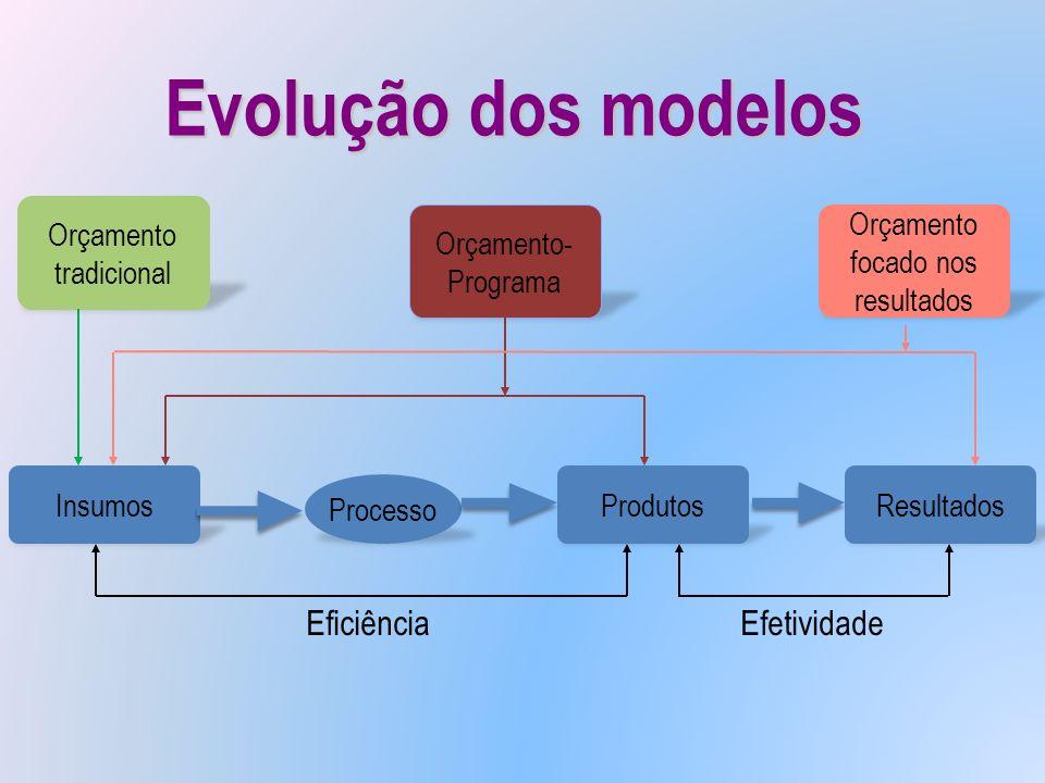 Evolução dos modelos Eficiência Efetividade Orçamento tradicional