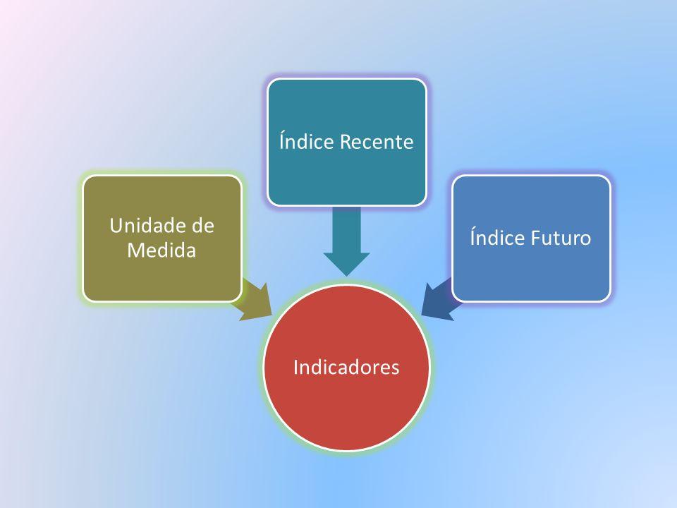 Indicadores Unidade de Medida Índice Recente Índice Futuro