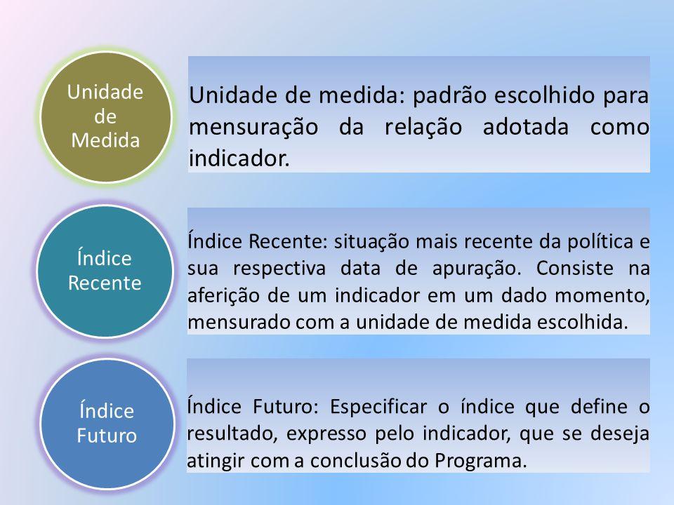 Unidade de Medida Unidade de medida: padrão escolhido para mensuração da relação adotada como indicador.
