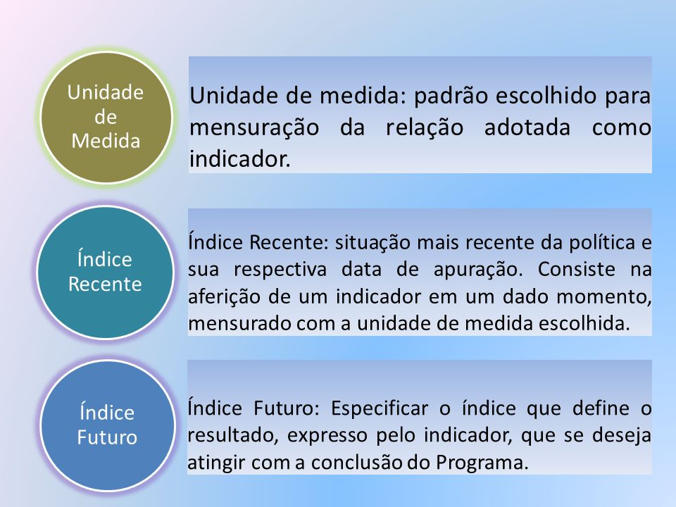 Unidade de MedidaUnidade de medida: padrão escolhido para mensuração da relação adotada como indicador.