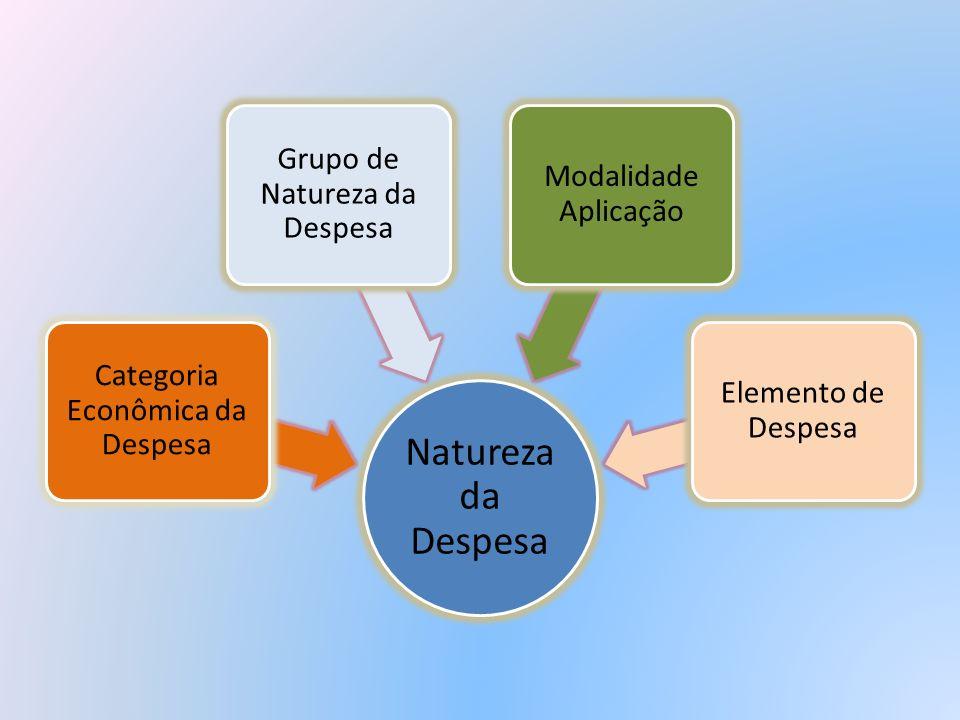 Natureza da Despesa Grupo de Natureza da Despesa Modalidade Aplicação