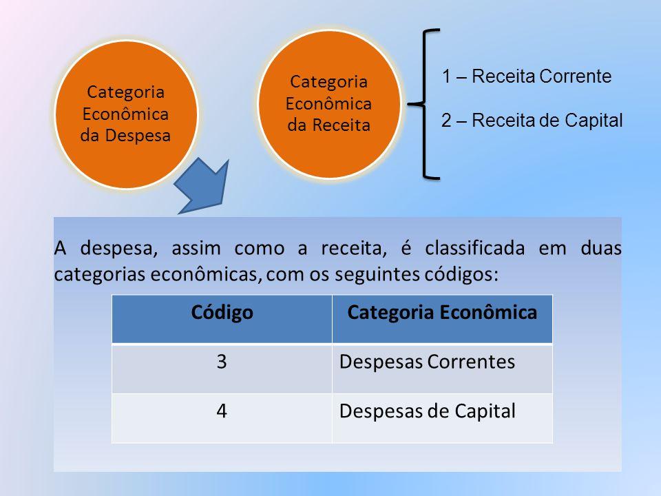 Código Categoria Econômica