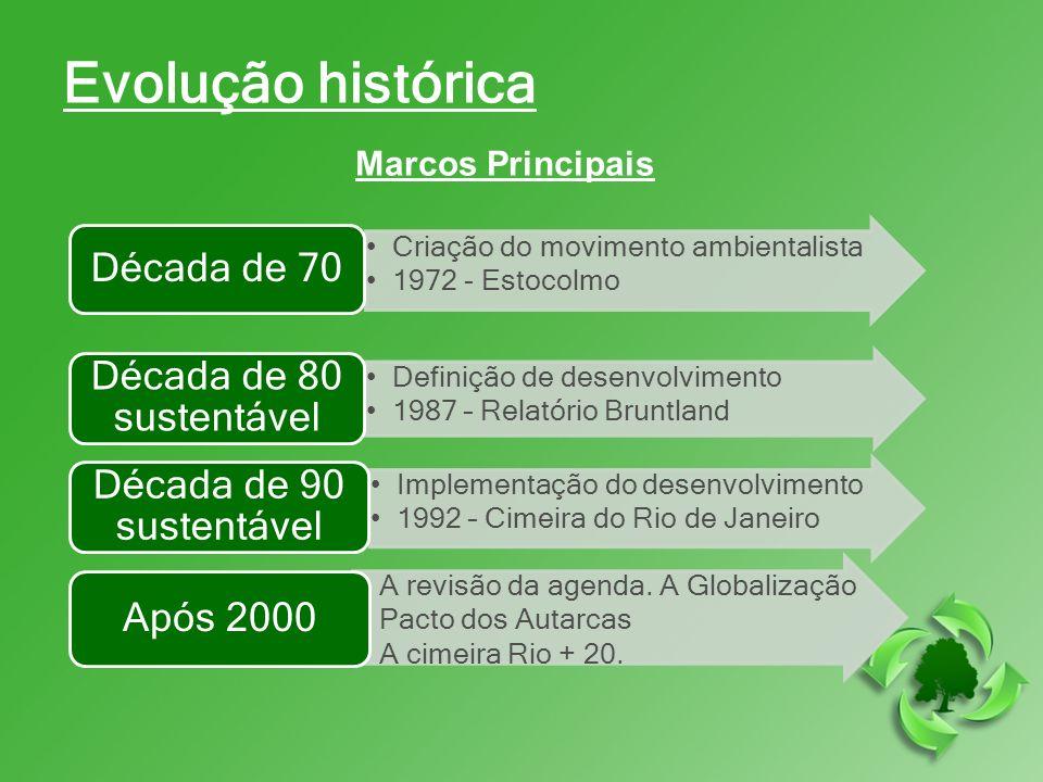 Evolução histórica Década de 70 Década de 80 sustentável