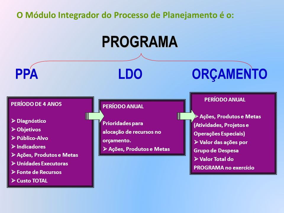 PROGRAMA PPA LDO ORÇAMENTO