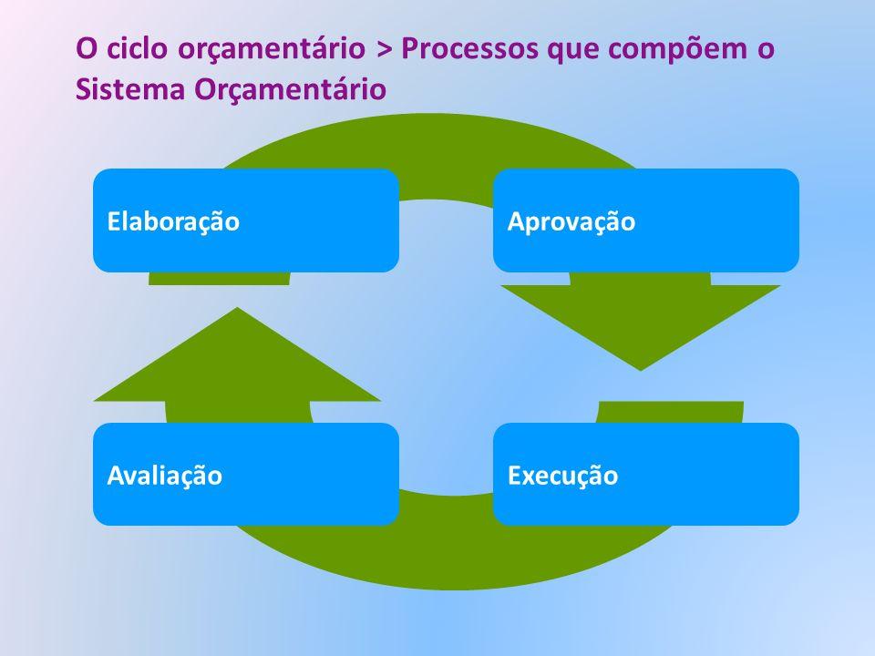O ciclo orçamentário > Processos que compõem o Sistema Orçamentário