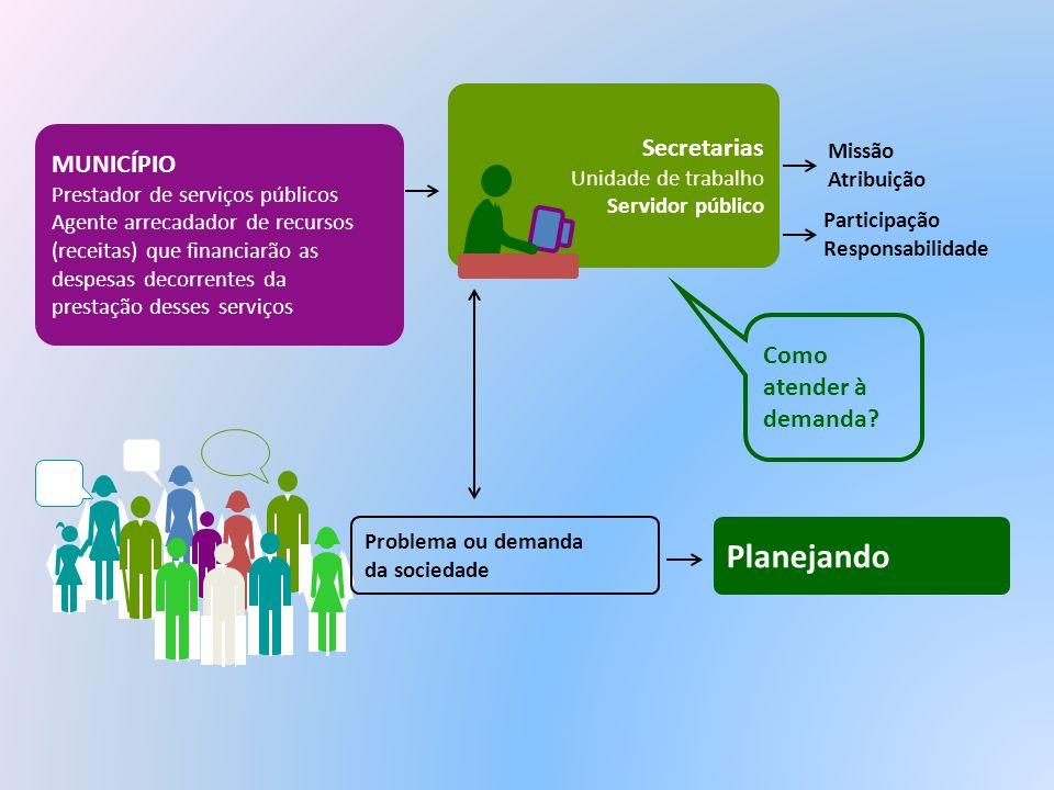 Planejando Secretarias MUNICÍPIO Como atender à demanda