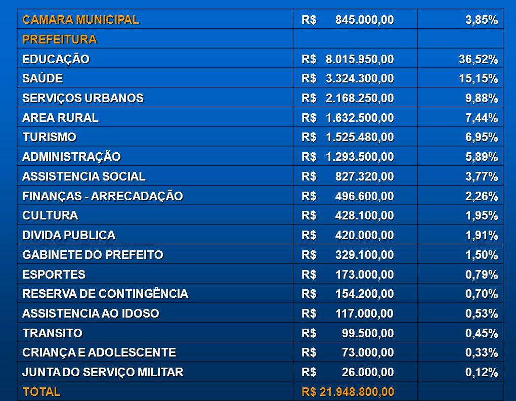 CAMARA MUNICIPAL R$ 845.000,00. 3,85% PREFEITURA. EDUCAÇÃO. R$ 8.015.950,00. 36,52% SAÚDE.