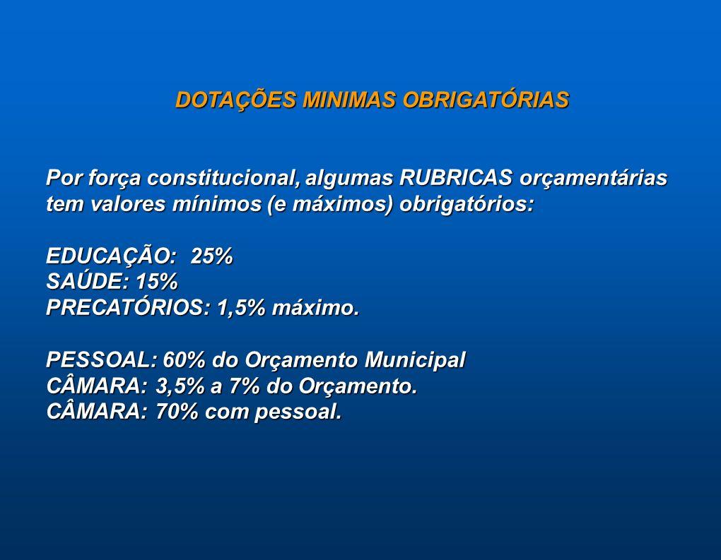 DOTAÇÕES MINIMAS OBRIGATÓRIAS