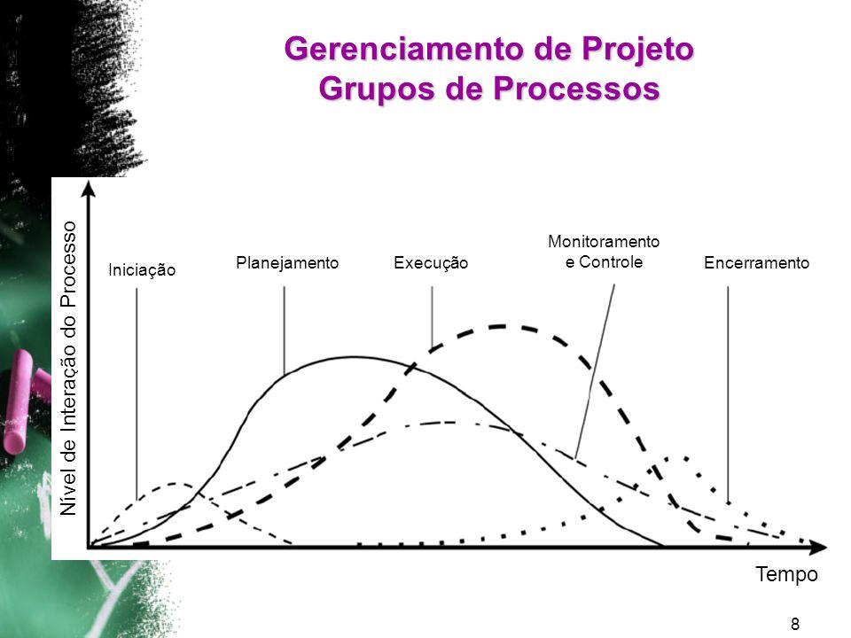 Gerenciamento de Projeto Grupos de Processos
