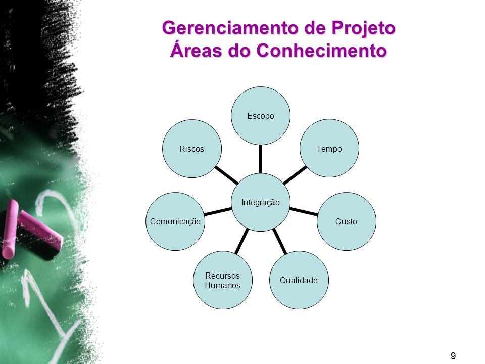 Gerenciamento de Projeto Áreas do Conhecimento