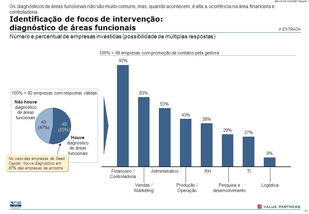 Identificação de focos de intervenção: diagnóstico de áreas funcionais