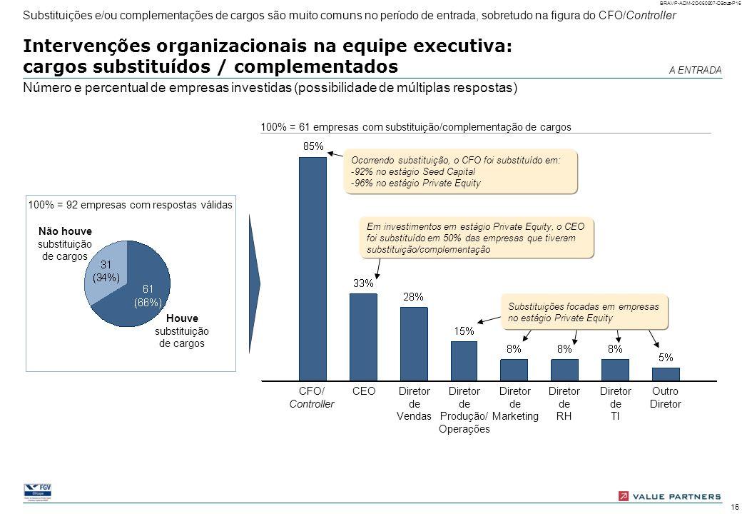 Substituições e/ou complementações de cargos são muito comuns no período de entrada, sobretudo na figura do CFO/Controller