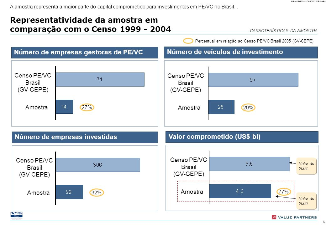 Representatividade da amostra em comparação com o Censo 1999 - 2004