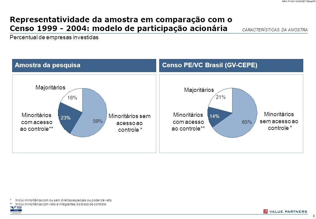 Representatividade da amostra em comparação com o Censo 1999 - 2004: modelo de participação acionária
