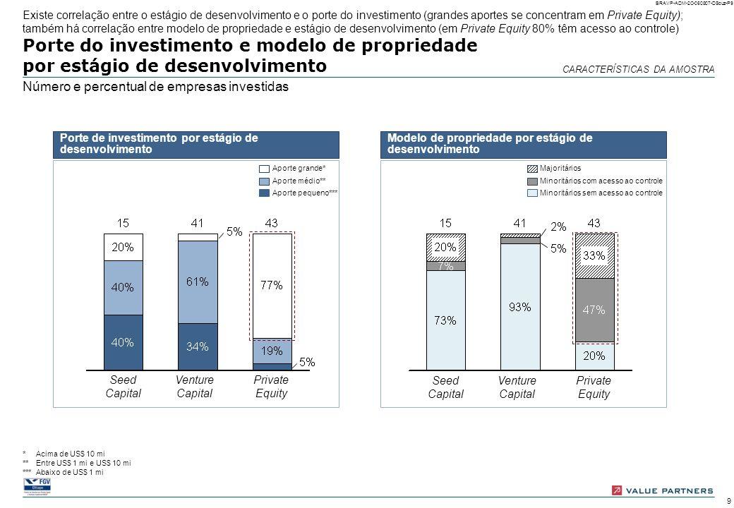 Existe correlação entre o estágio de desenvolvimento e o porte do investimento (grandes aportes se concentram em Private Equity); também há correlação entre modelo de propriedade e estágio de desenvolvimento (em Private Equity 80% têm acesso ao controle)